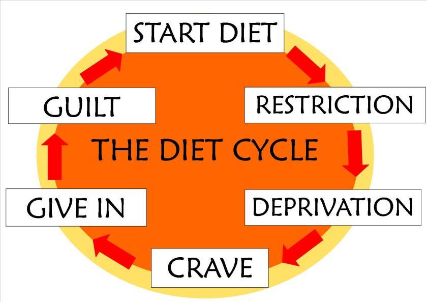 dietcycle
