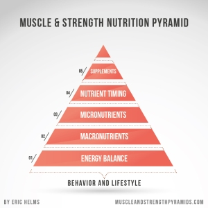 Eric-Helms-Muscle-Strength-Nutrition-Pyramid