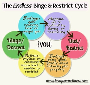 the-endless-binge-restrict-cycle-infographic-by-body-love-wellness-light-background